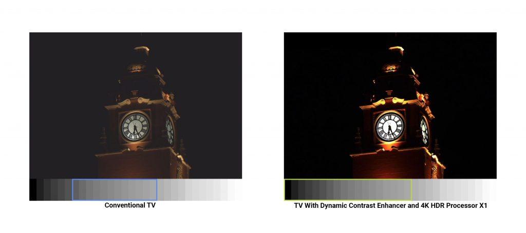 فناوری Dynamic Contrast Enhancer